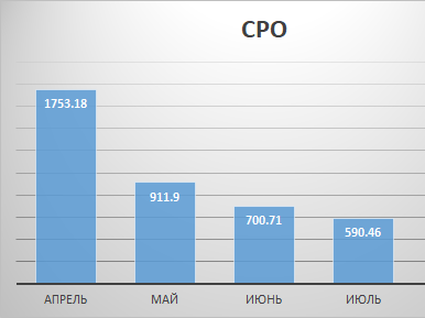 CPO results for 2019