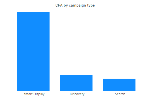 CPA by type