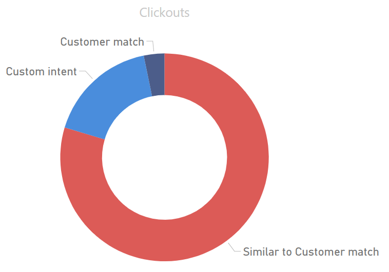 Clickout