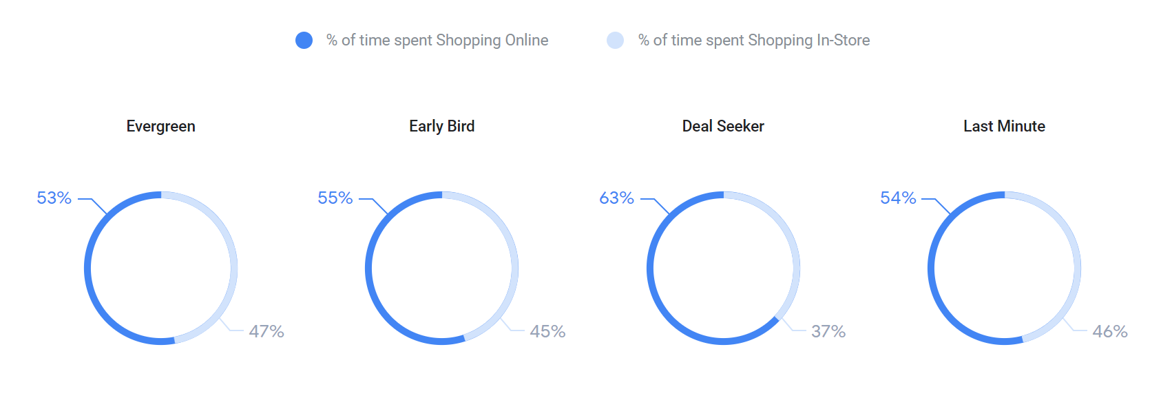 Time in online and offline stores