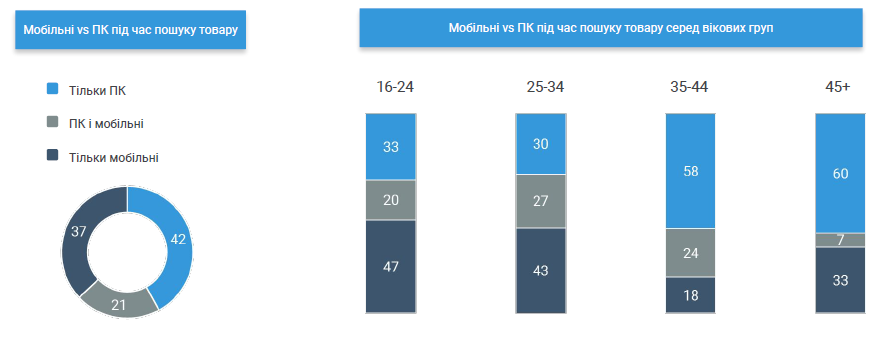 How Ukrainians shop on holidays by device type