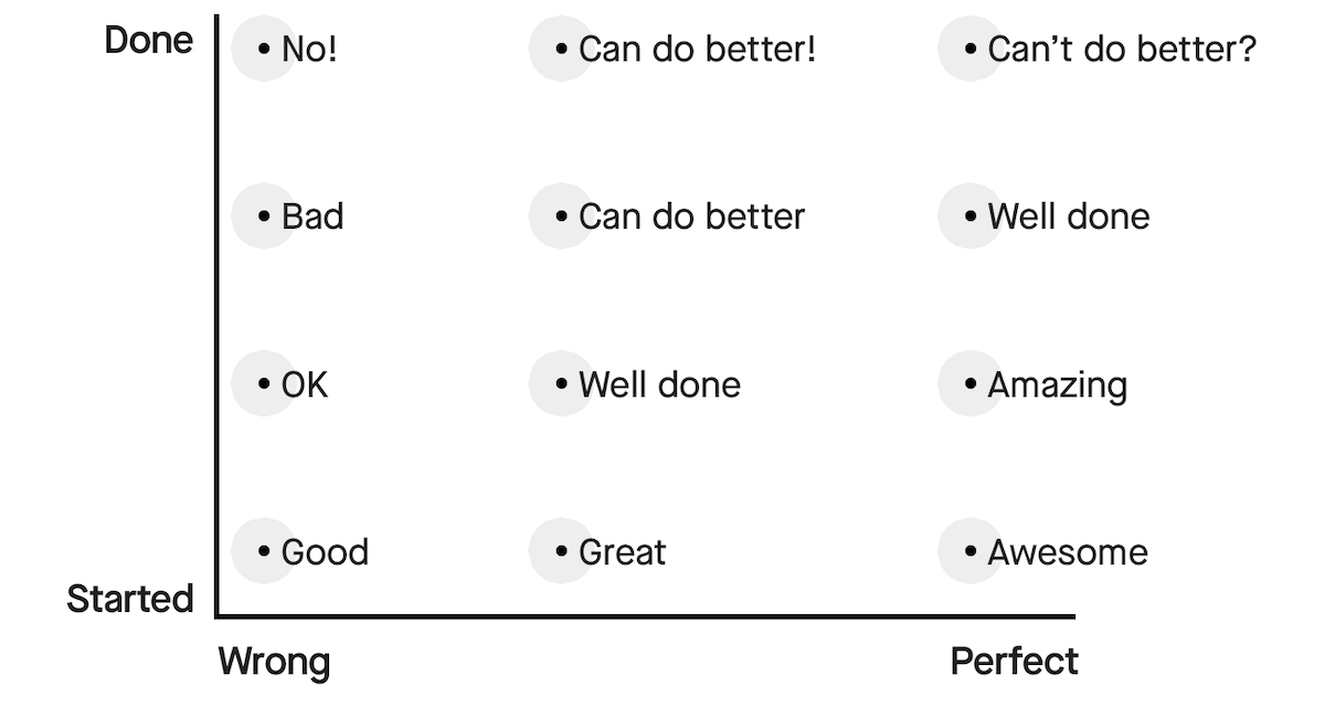 The dilemma between finished and perfect product design