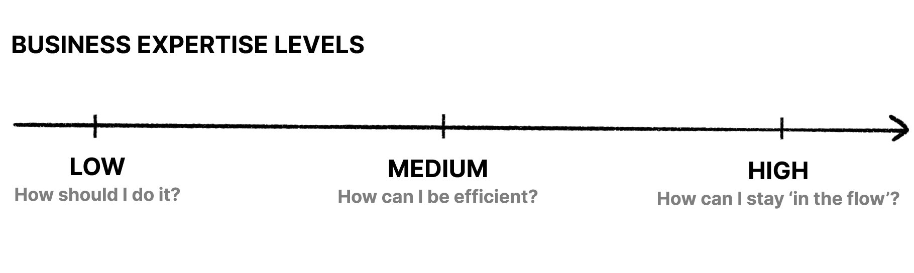 Business expertise levels: low (how should I do it?), Medium (how can I be efficient?), High (how can I stay in the flow?).