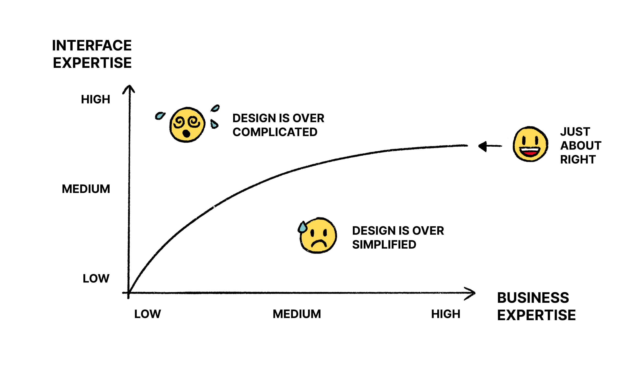 A graph with business expertise on x-axis and interface expertise on y-axis.