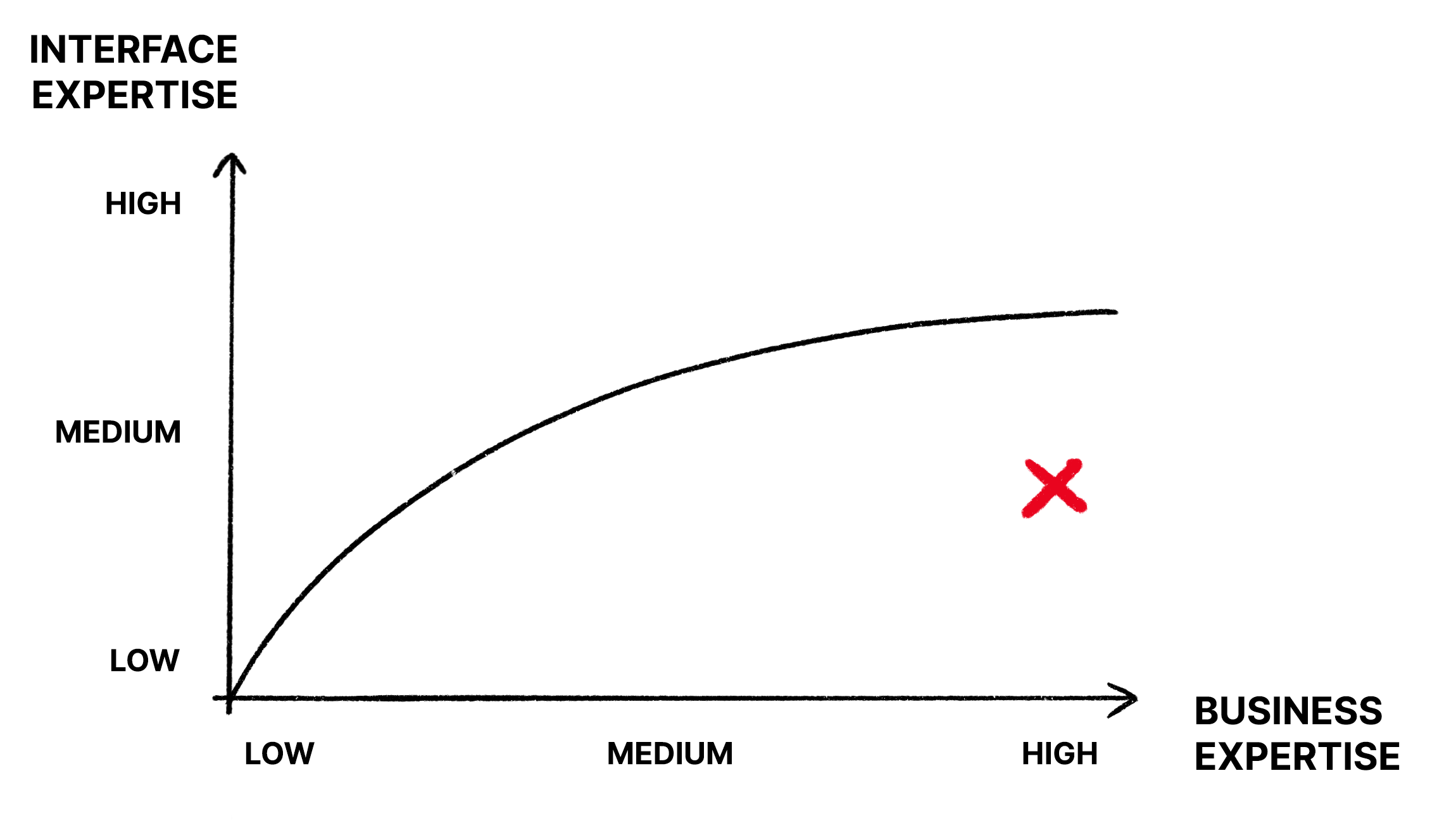 A graph with a mark on medium interface expertise and high business expertise.