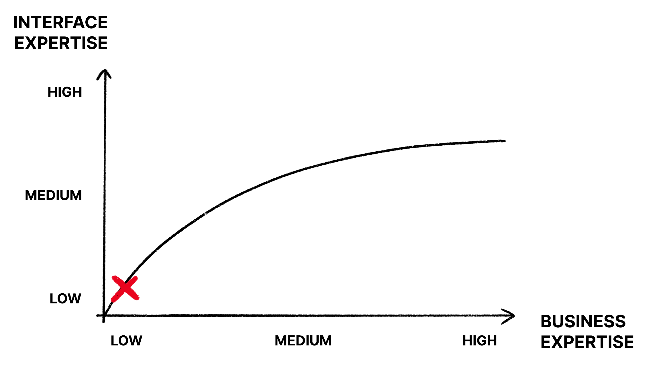 A graph with a mark on low interface expertise and low business expertise.