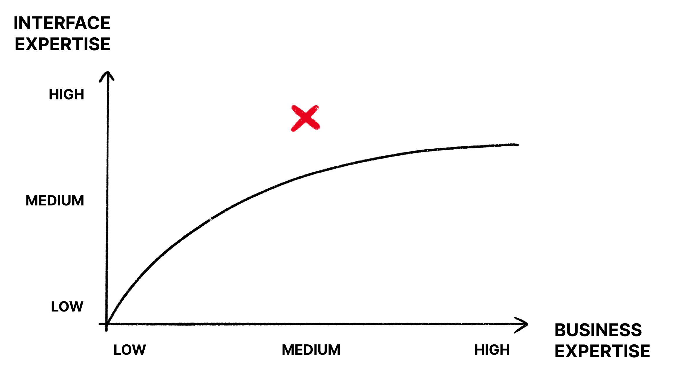 A graph with a mark on high interface expertise and medium business expertise.