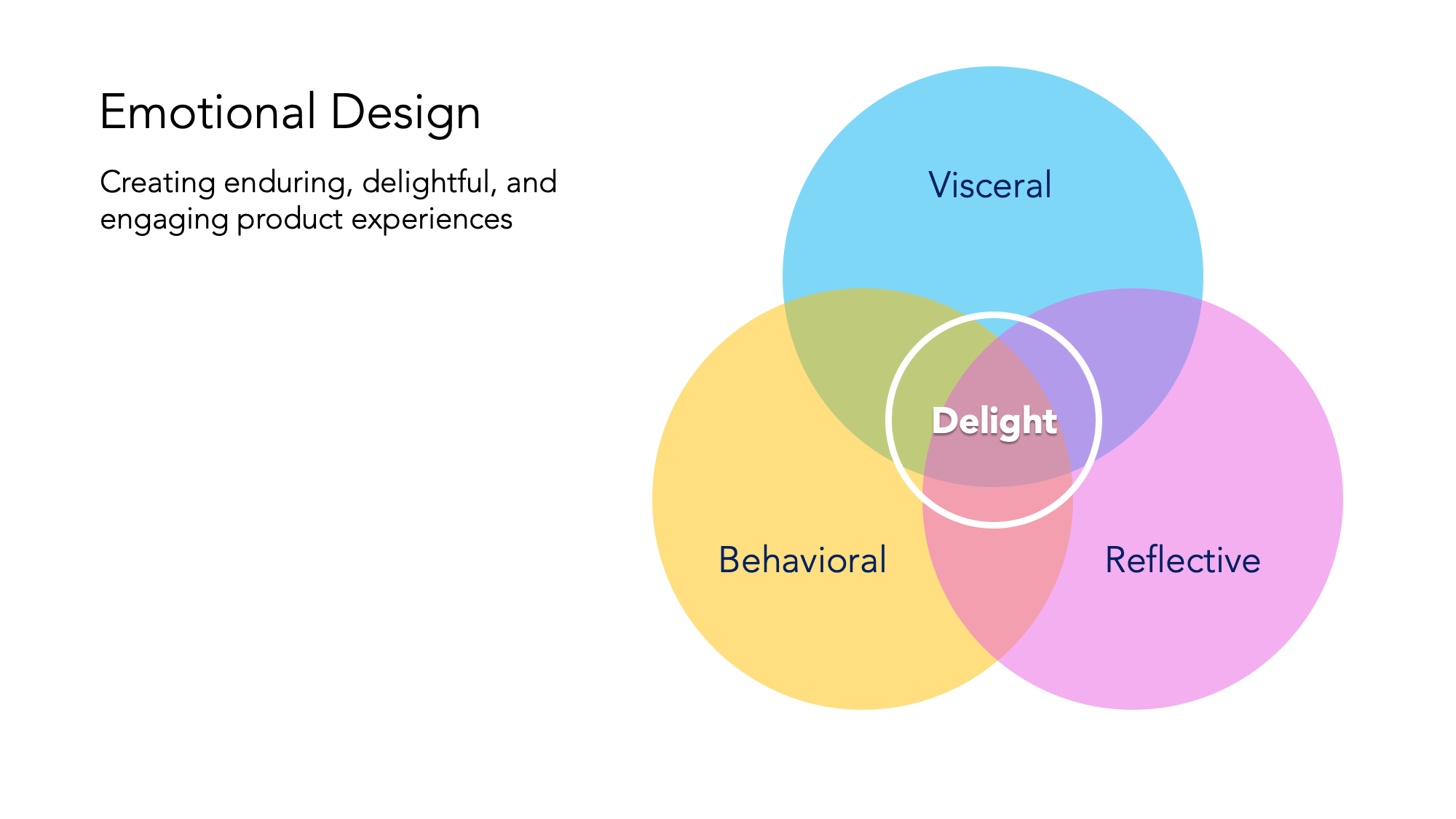 The art of emotions. 3 levels of emotional design by Don Norman