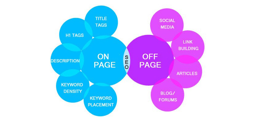 off-page-and-on-page-seo