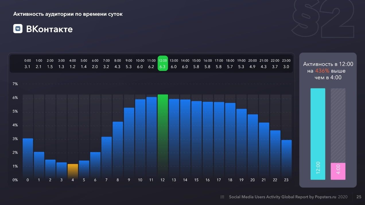 Audience activity on VKontakte by time of day