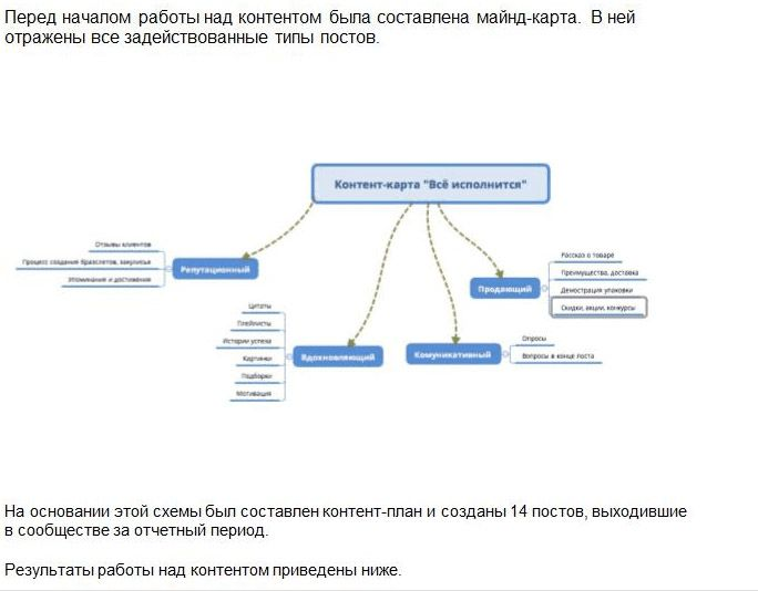 An example of using a mind map